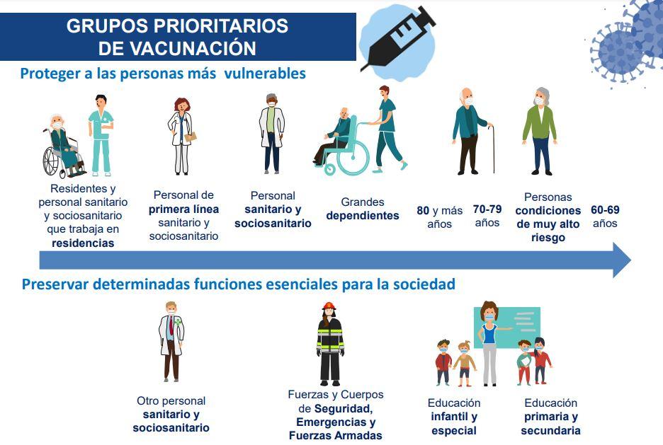 grupos-vacunas Más del 30% de los canarios inmunizados