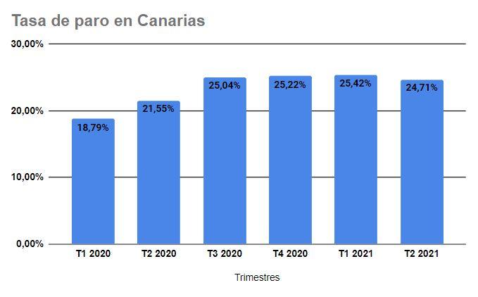 Tasa-Paro El paro en Canarias baja menos de un 1%