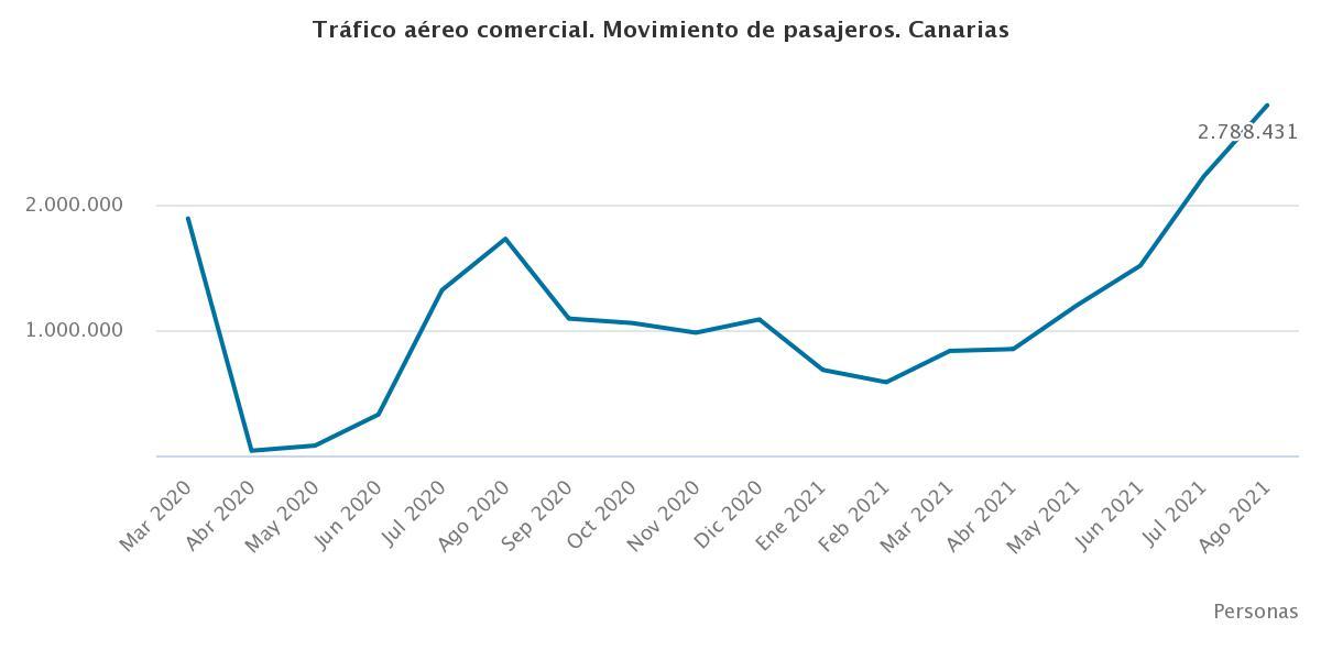 trfico-areo-comercial-mo Canarias recupera más del 90% de sus rutas aéreas perdidas